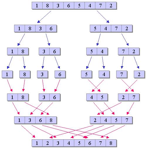 Amerge-sort-algorithm