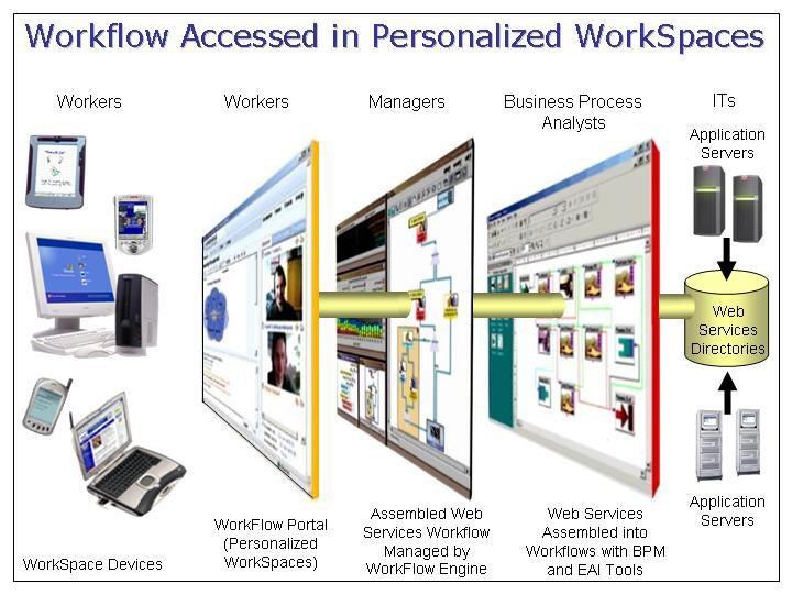 WorkflowPortal